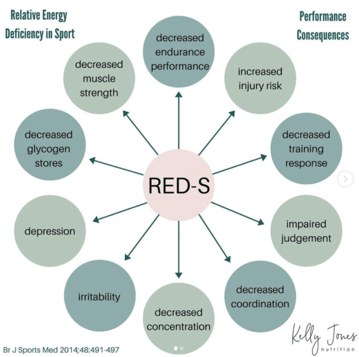 RED-S energy deficiency in sport
